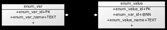 UML Diagram of the Entities: enum_var and enum_value